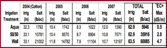 Table 1. Soil water quality changes 2004 - 2007: Total applied irrigation water, total salt added, and soil EC