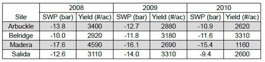 Table 1. Site average SWP (June - October) and kernel yield for 2008 - 2010.