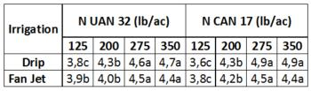 Table 2. Mean kernel yield  for N rate & source treatment in 2011; treatments with different letter within irrigation are significantly different.