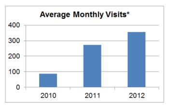 Average Monthly Unique Visits: May 2010 to March 2012