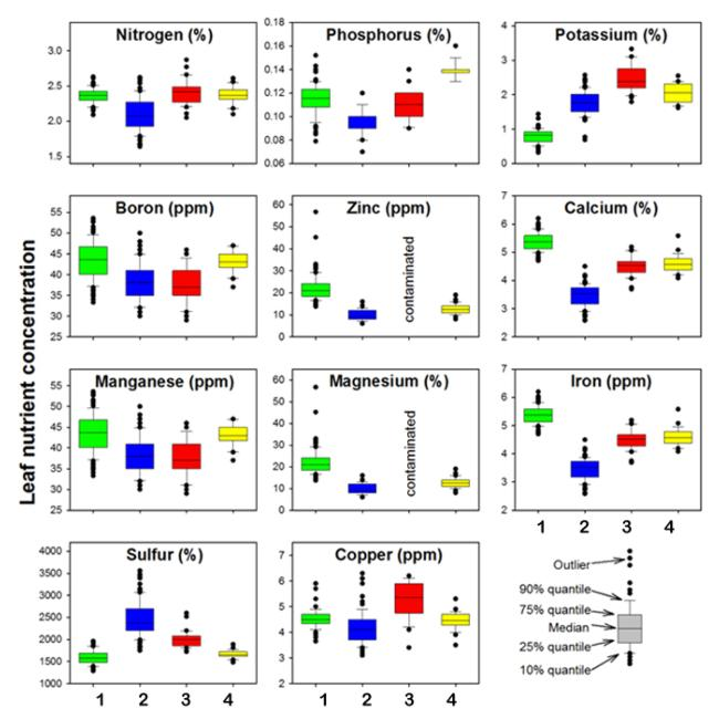 Fig. 2. Nutrient levels N, P, K and B, in almond leaf samples at 4 sites. 2008
