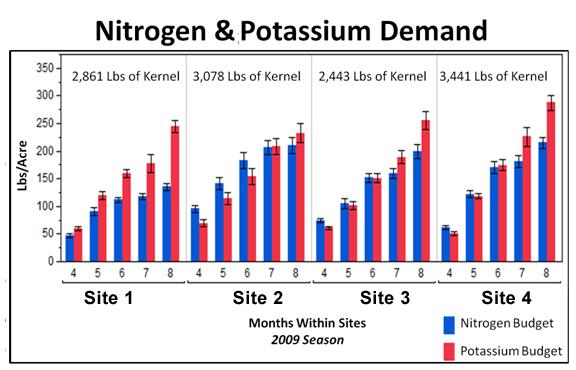Fig. 2. Nutrient Budget and export across all sites. 2009.