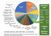 Value of working landscape pie chart