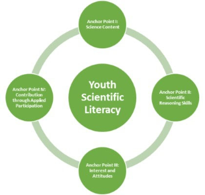4-H programs focus on four anchor points that make up scientific literacy – content, scientific reasoning, interest and attitudes, and contributions through applied participation.