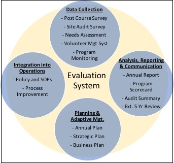 California Naturalist Evaluation and Performance Management System.
