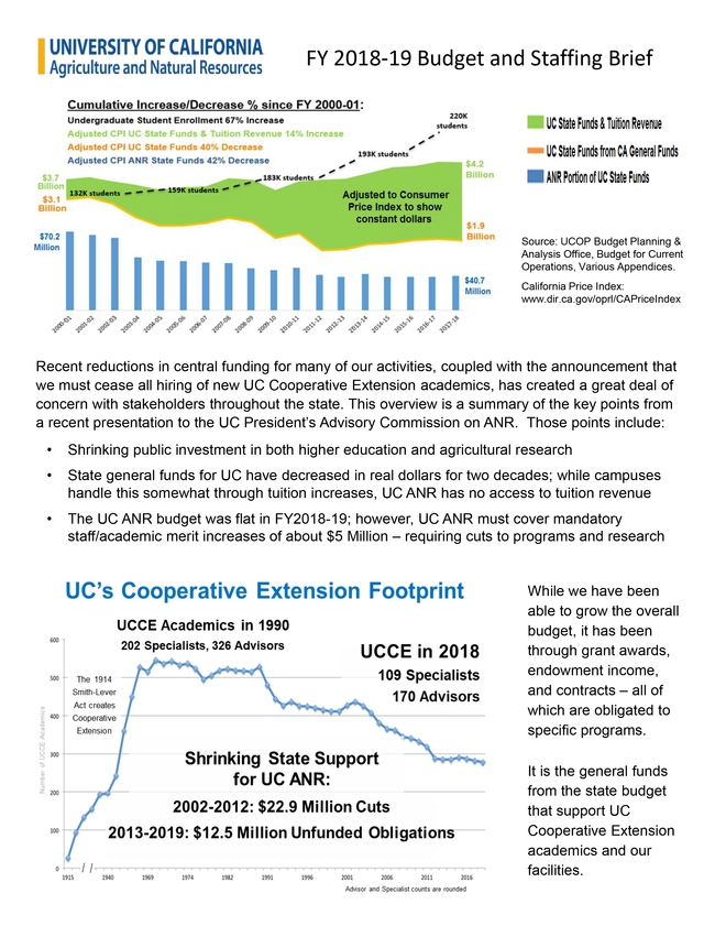 The 2018-19 UC budget fact sheet can be downloaded at http://ucanr.edu/fy2018budgetbrief.