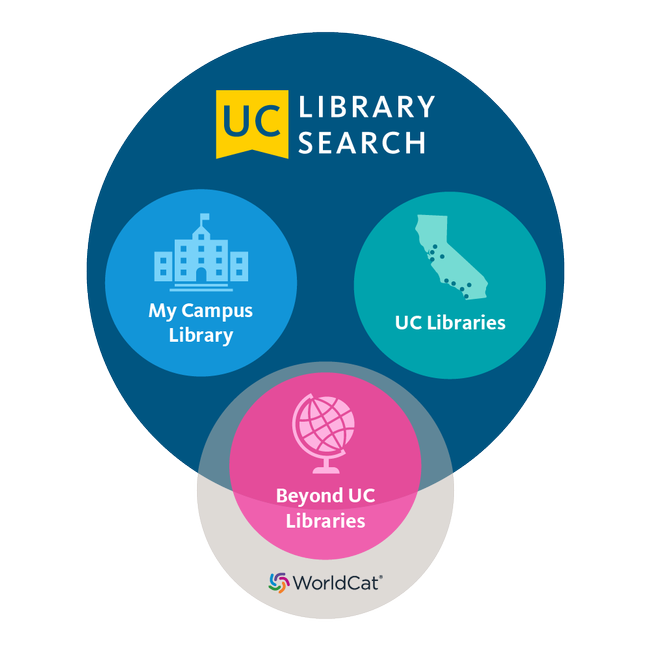 UC library search - My campus library, UC libraries, beyond UC libraries