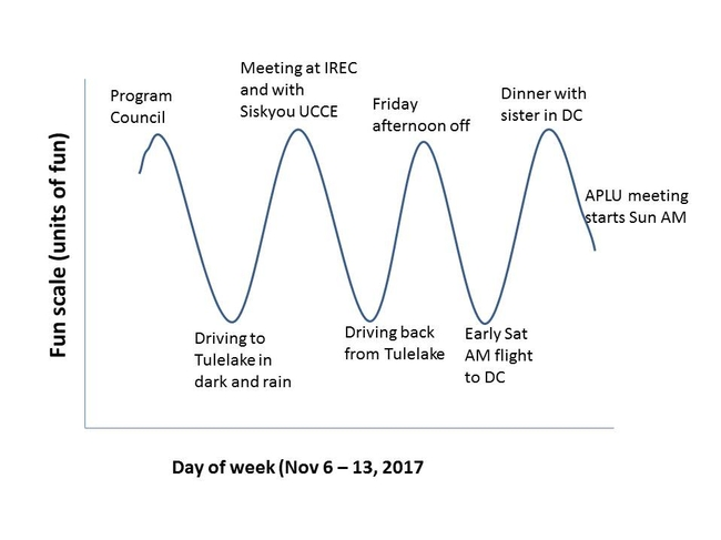 Fun curve for the week