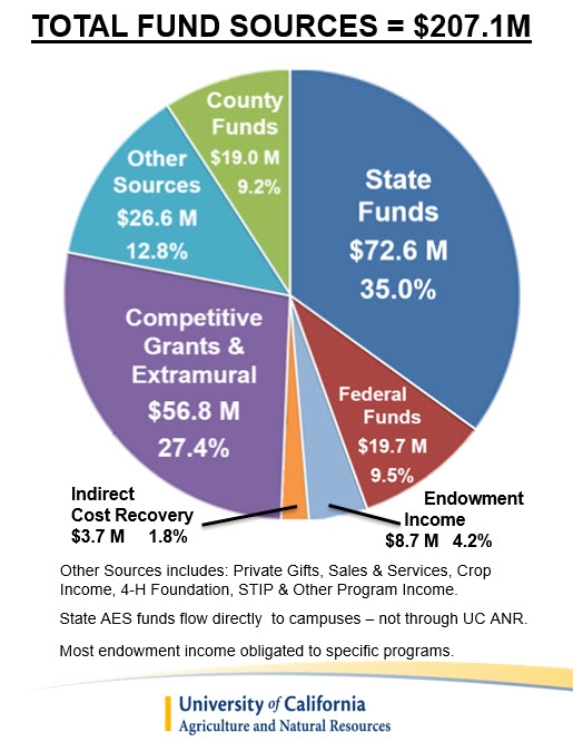 FY17-18 Fund Sources