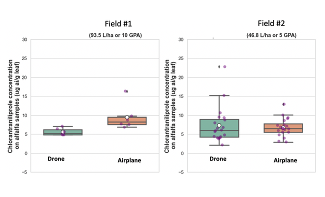 Figure 1. Insecticide residue concentrations on alfalfa plants showed equivalent coverage for drone and airplane application methods at 5 and 10 gpa.