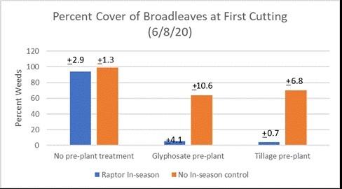 Figure 1. Broadleaf Weed Pressure, First Cut
