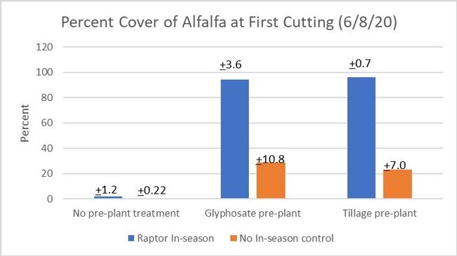 Figure 2. Percent Alfalfa, First Cut