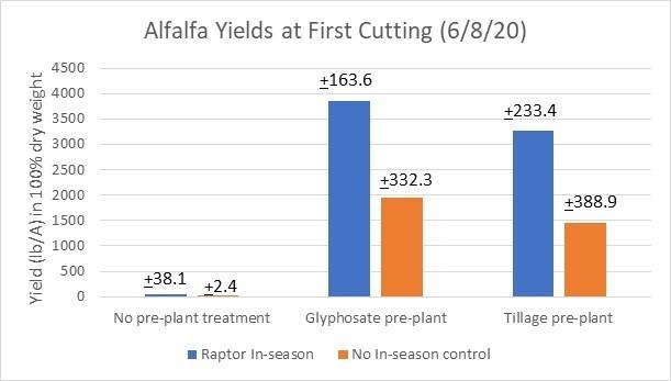 FIgure 3. Alfalfa Yields, First Cut