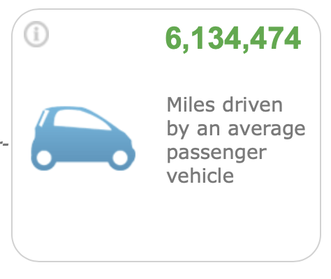 2,509 Metric Tons of Carbon Dioxide (MTCO2e/yr) is equivalent to 6,134,474 miles driven by an average passenger car .