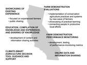 California Demonstration Network
