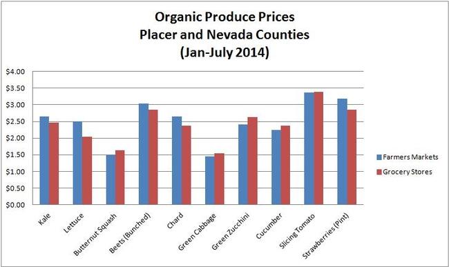 Price Graph-OG