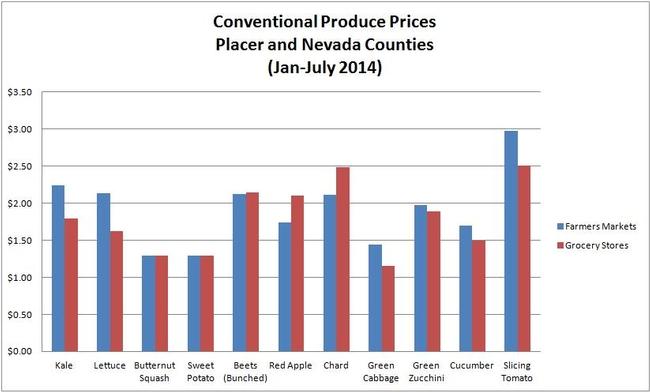 Price Graph-CV
