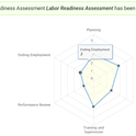 If you use the labor readiness self-assessment tool listed below, part of your results will include a capture graph like this and a detailed interpretation of each labor-related area and how you can improve.