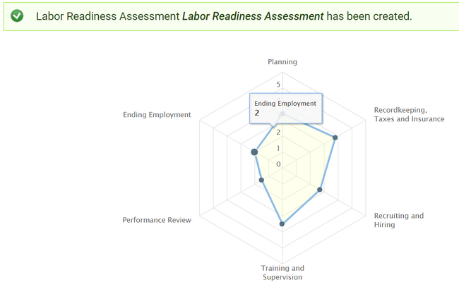 Capture graph from Labor Readiness Assessment tool