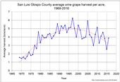 Figure 1. Average harvest per acre, 1969-2016.