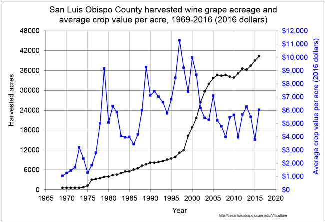 Figure 3. Harvested acreage and inflation-adjusted crop value per acre, 1969-2016.