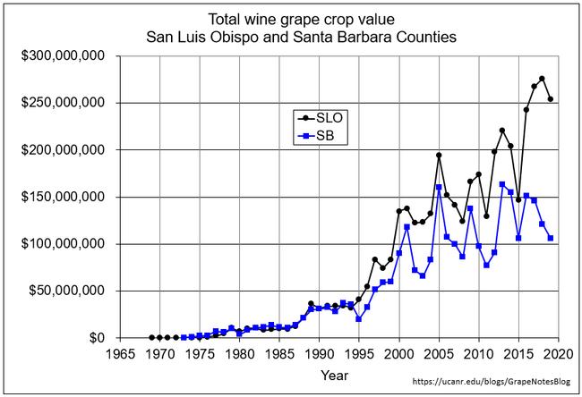 Total crop value
