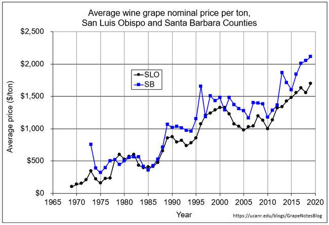 Nominal price per ton