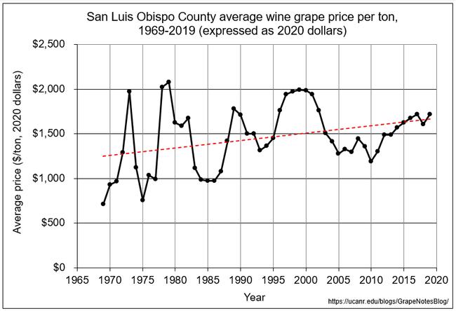 SLO adjusted price per ton