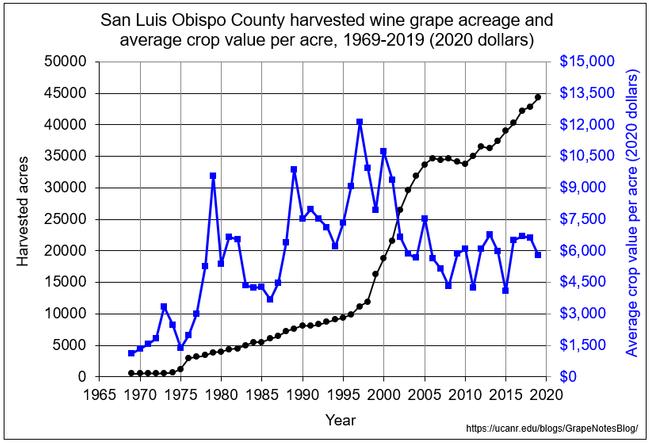 SLO acreage and crop value per acre