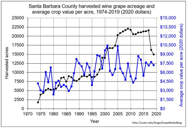 SB acreage and crop value per acre