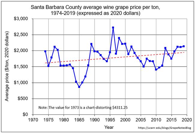 SB adjusted price per ton