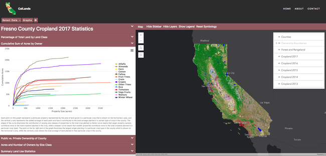 Screenshot of CalLands displaying a map of California on the right and on the left a graph of agricultural crops