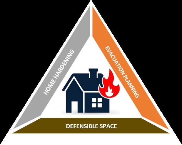 wildfire preparedness triangle