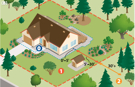 Colored illustration of three zones of defensible space around a house.