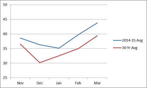 Fig. 2  Average temperature for the months of November through March for this winter versus the 30-year average.  Temperatures this year have averaged 4 degrees warmer.