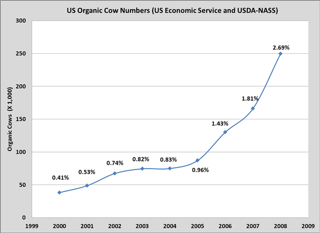 Organic cow graph