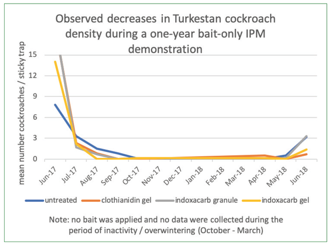 Figure 5. Turkestan cockroach density, as measured by sticky cards (Lo-Profile, B&G) placed outside buildings overnight at a public high school in Mendocino County.