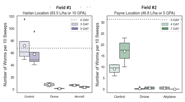 Figure 2. Prevathon insect control showed excellent summer worm control by both drone and airplane application methods compared to the untreated control.
