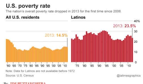 Poverty Latinos