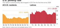 Poverty Latinos for Latino Briefs Digest Blog