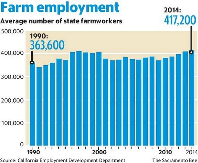 Farmworkers Increase