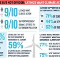 Latinos and Climate Change