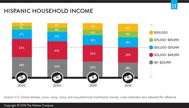 Hispanic Income