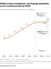 workforce without immigrants