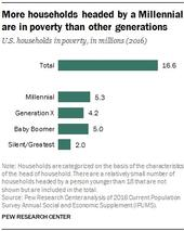 millennial Households poverty level