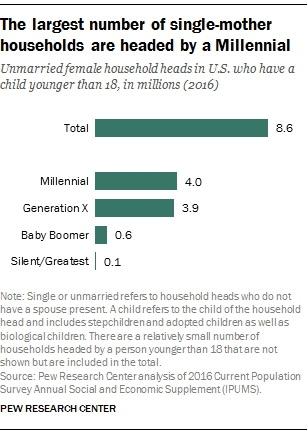 millennialHouseholds singleMoms