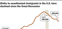 Immigrant Births declining for Latino News Briefs Blog