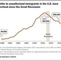 Immigrant Births declining