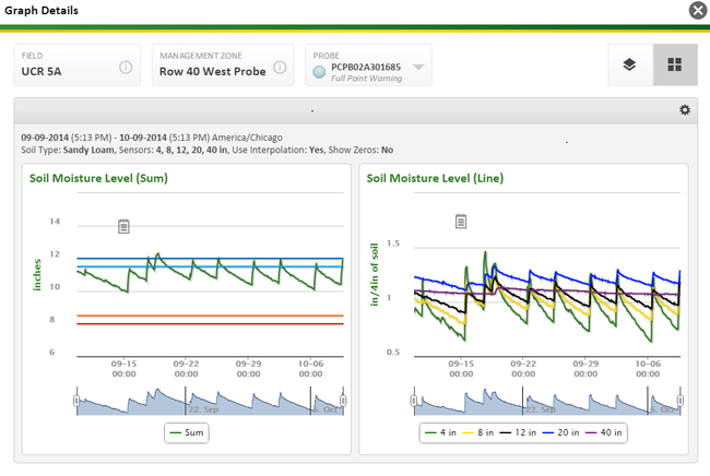 John Deere Field Connect software creates graphical displays of data from soil moisture sensor.