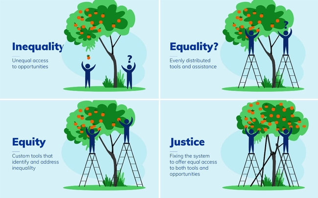 FFour boxes with two apple trees and two people below them. In the first box titled Inequality